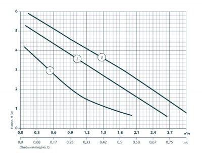 Циркуляционный насос Sprut GPD25/6S-180 + гайка (122107)