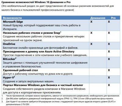 Операційна система Windows 10 Професійна 32/64-bit Русский на 1ПК (версія коробочки, носій USB 3.0) (зам.FQC-10151)(HAV-00106)