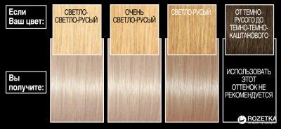 Стойкая гель-краска для волос L'Oreal Paris Recital Preference