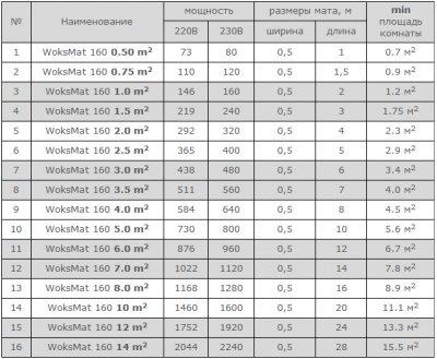 Теплый пол Woks Mat 160 двухжильный мат 73 Вт 0.50 м2 (0918055)
