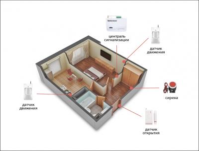 Комплект сигнализации Kerui G01 для 1-комнатной квартиры
