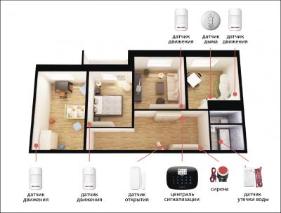 Комплект сигнализации Kerui G19 Pro для 3-комнатной квартиры