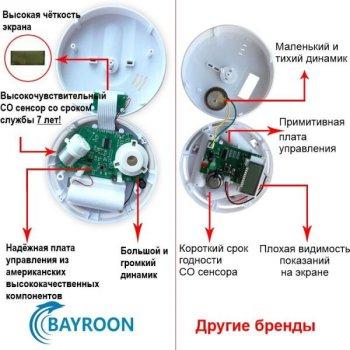 Датчик чадного газу побутовий - сигналізатор чадного газу CO Bayron SFT-111, 7 років термін служби, Оригінал (100508)
