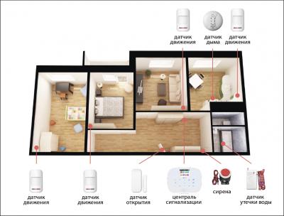 Комплект сигнализации Kerui alarm G19 Pro для 3-комнатной квартиры, белая
