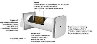 Рекуператор Домовент Соло РА1-35А-9 Р