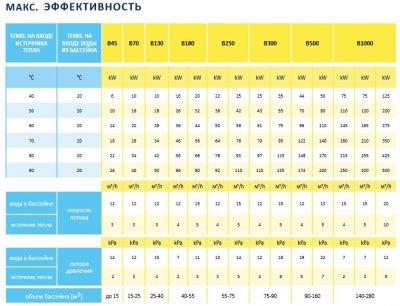 """Теплообменник для бассейнов Secespol B130, 3/4"""", 1 1/2"""" (0170-0003)"""