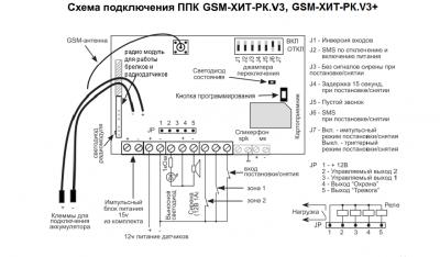 Охранная сигнализация Потенциал Плата ППК GSM-Хит РК V3
