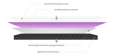 Фільтр до очисника повітря Xiaomi SmartMi Air Purifier 2 Antibacterial фіолетовий MCR-FLG (sbt_MCR-FLG)