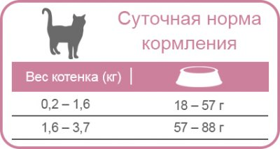 Сухой корм для котят Equilibrio Kitten с курицей и рыбой 7.5 кг (7896588939138)