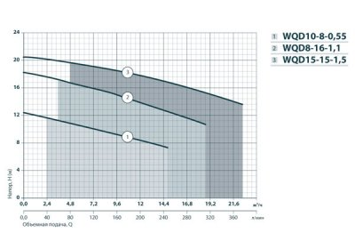 Дренажно-фекальный насос Насосы+Оборудование WQD 15-15-1.5 (132036)