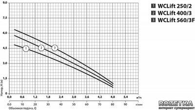 Установка канализационная бытовая Sprut WCLift 560/3F (6210)